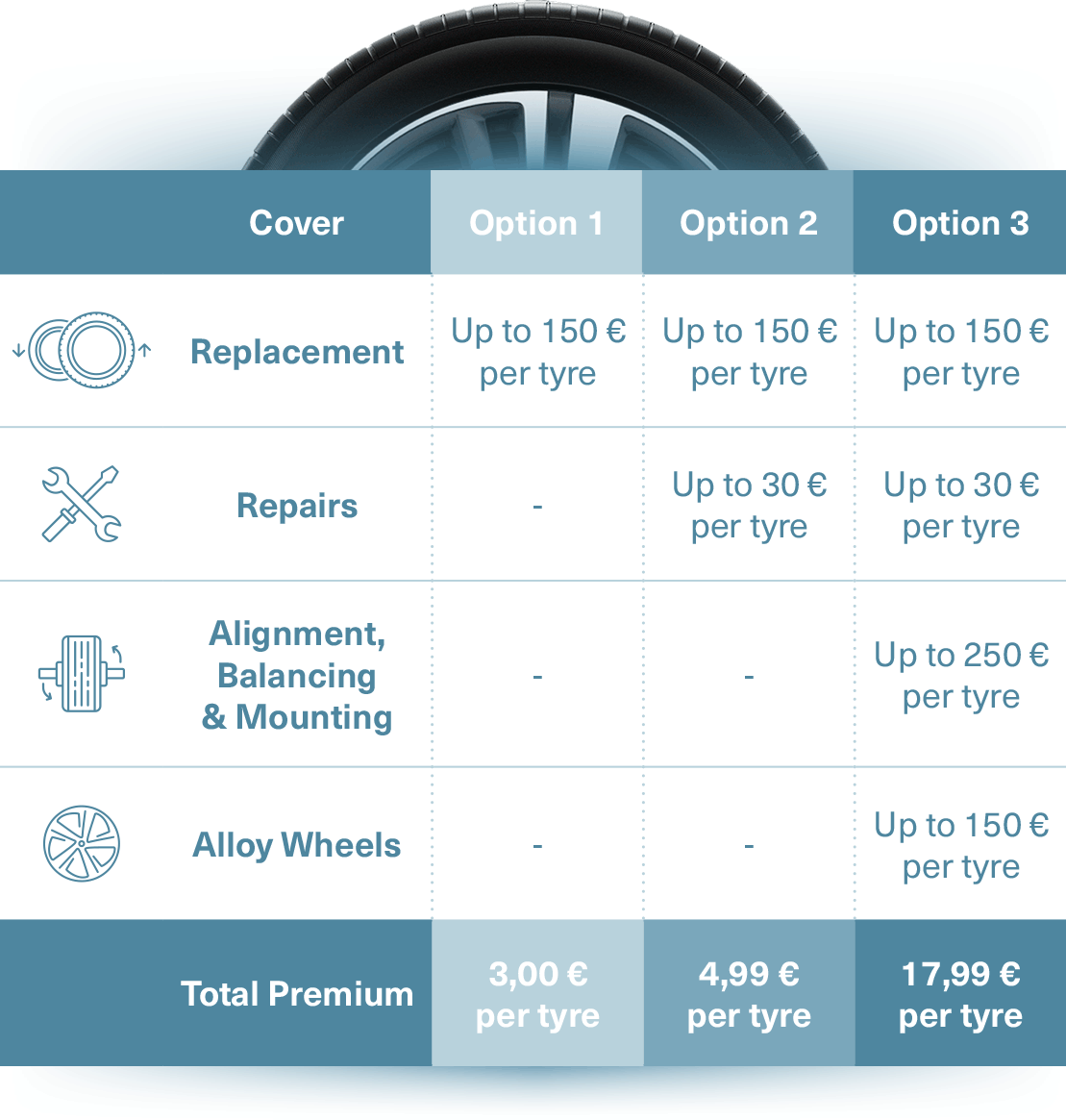 Tyre Insurance Packages